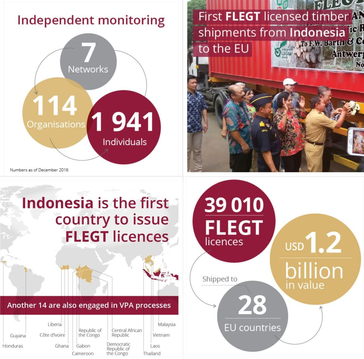 FLEGT figures - November 2017