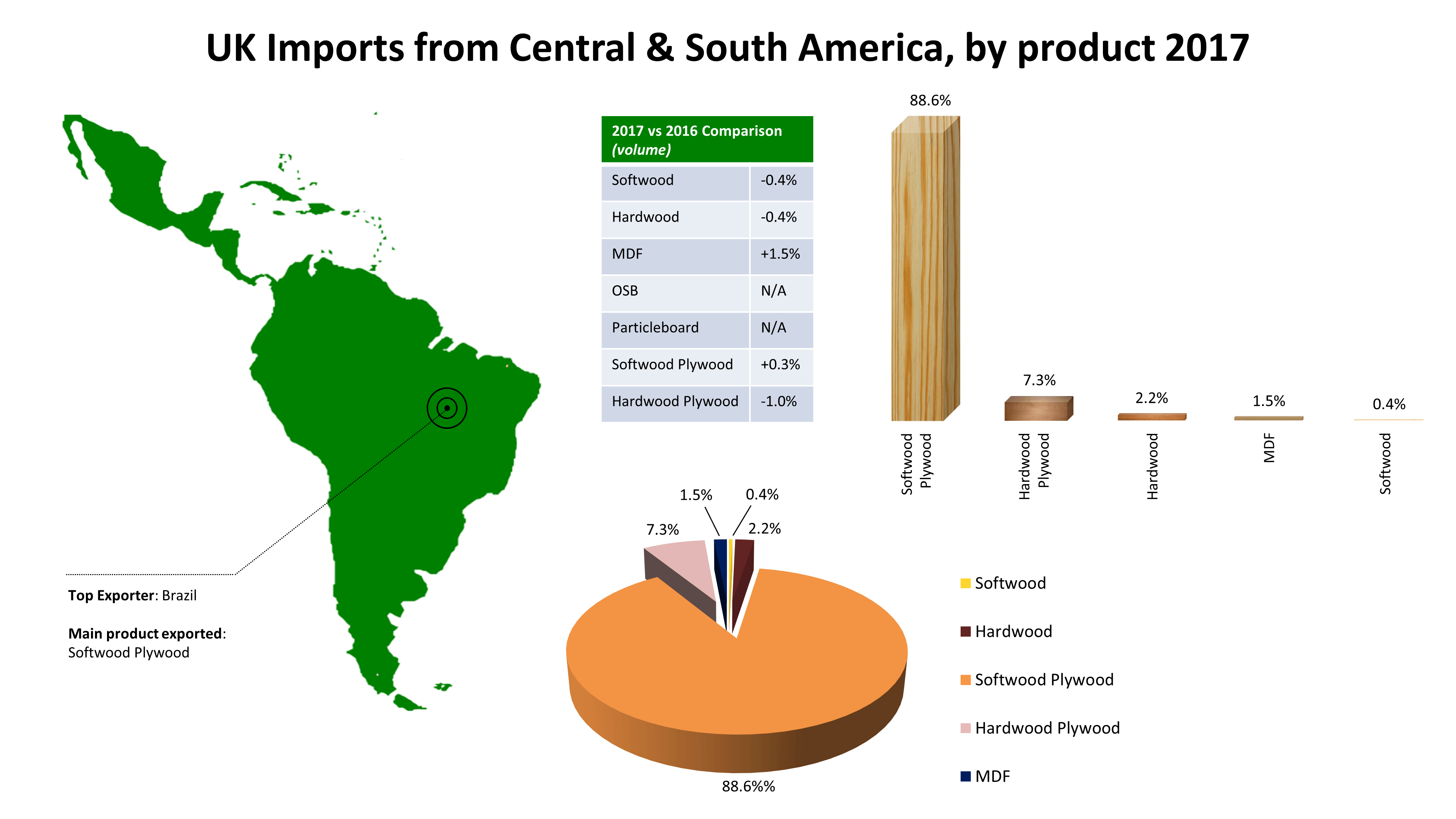 Focus On April 2018 - 04 Central and South America