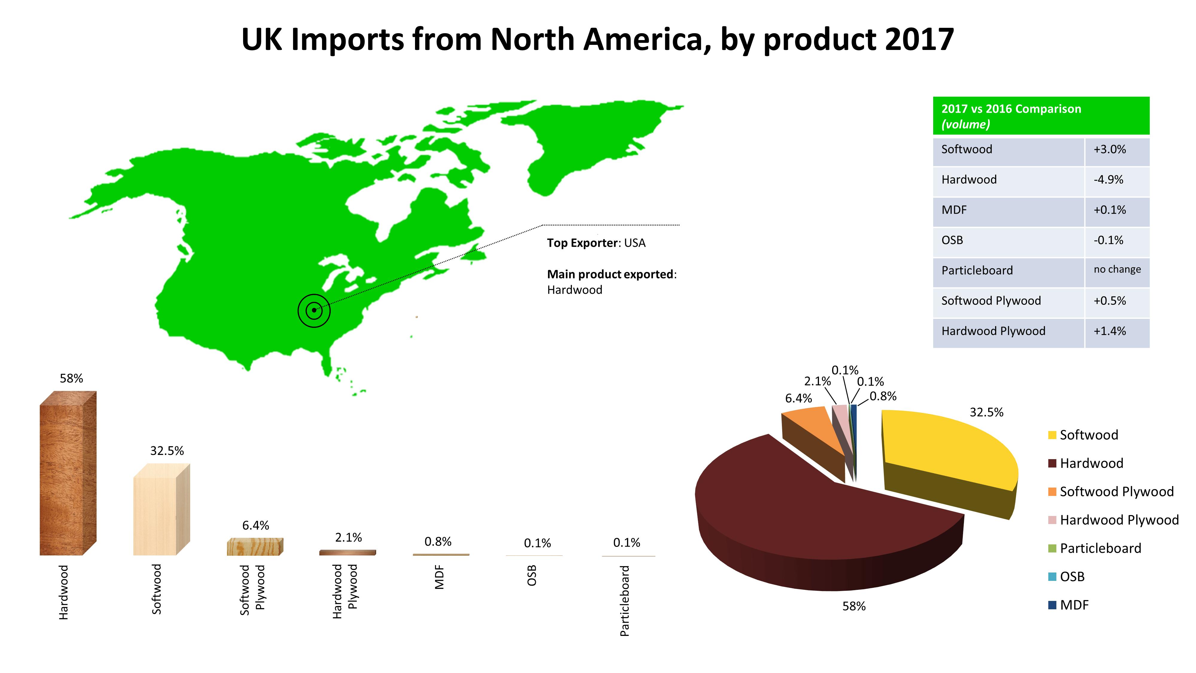 Focus On April 2018 - North America