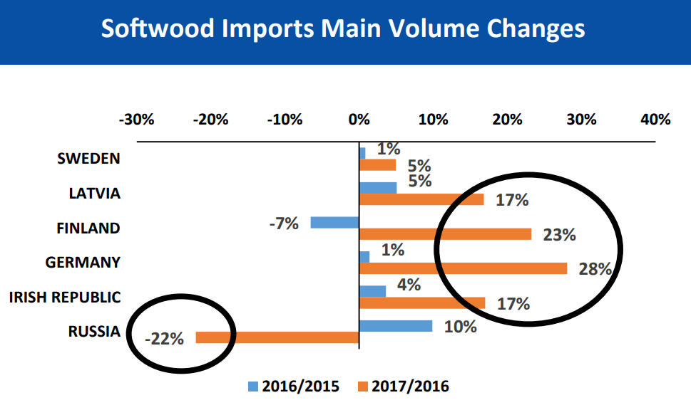 Focus On July 2017 - 01 softwood imports main volume changes