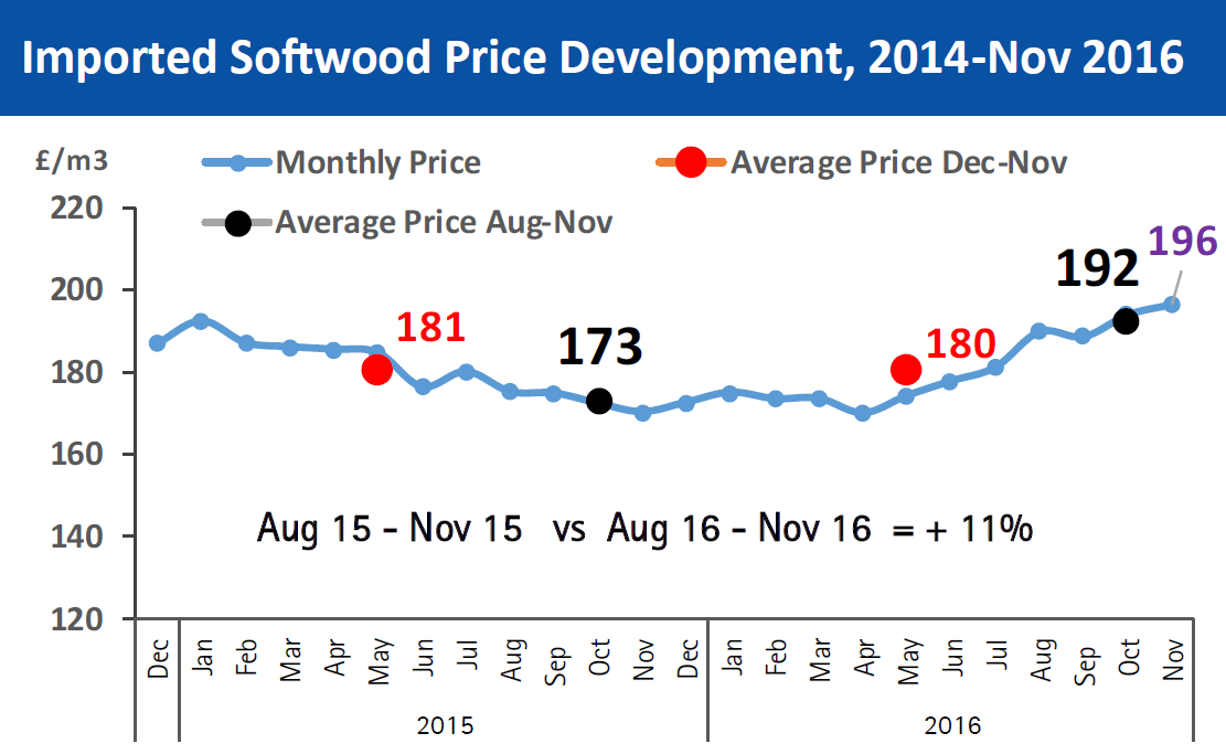 Focus On February 2017 - softwood price