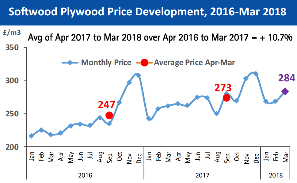 Focus On June18 - 04 Imported Softwood Plywood Price Development