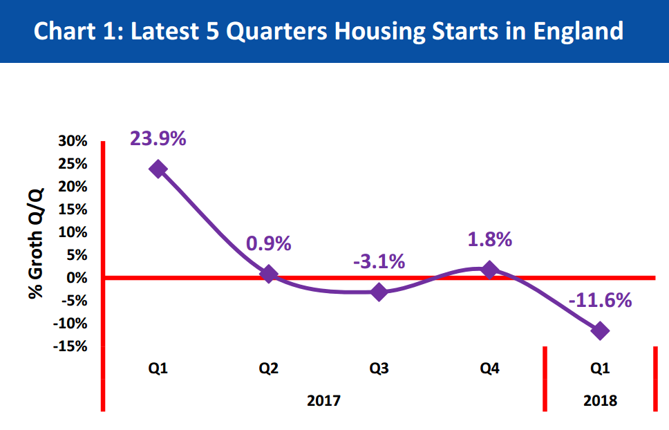 Focus On July18 - 01 Latest 5 Quarters Housing Starts in England
