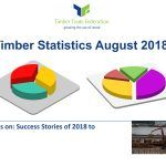 TTF Statistical Bulletin August 2018 - Focus on: Success Stories of 2018 to Date