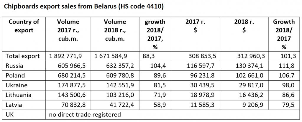03 Table - Chipboards Belarus