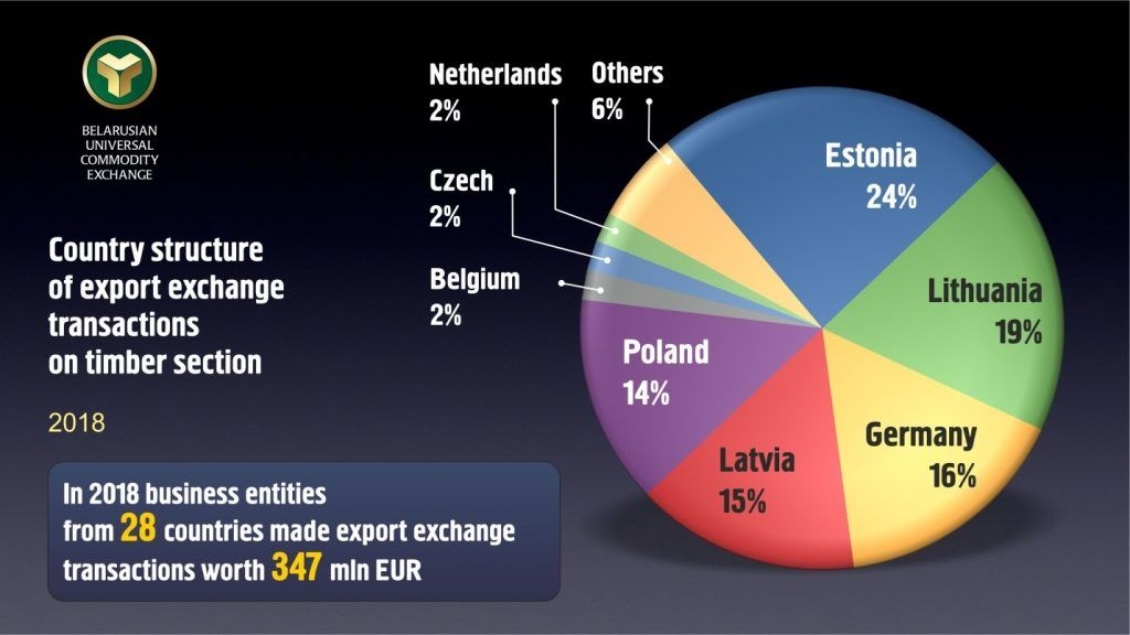 Chart 1 - Belarus Export Exchange