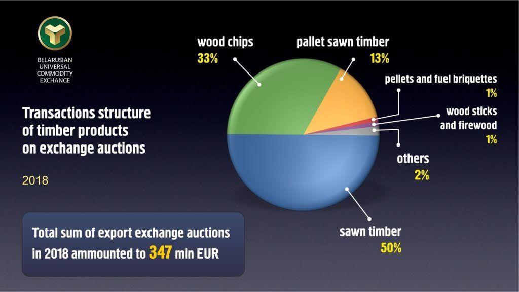 Chart 2 - Transactions