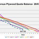 Coniferous Plywood Quota reaches critical level