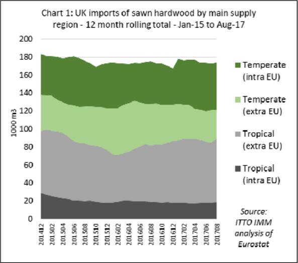 hardwood market report ITTO Market Report: UK sawn hardwood market holds up well despite ...