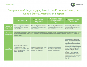ClientEarth compares illegal logging laws in the EU, the US