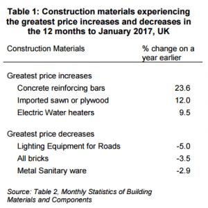 Imported sawn timber among construction materials facing
